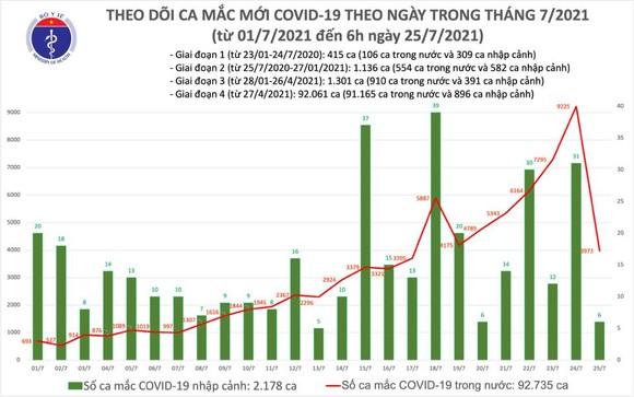 Sáng 25-7, cả nước có thêm 3979 ca mắc Covid-19, trong đó 922 ca ở cộng đồng ảnh 2