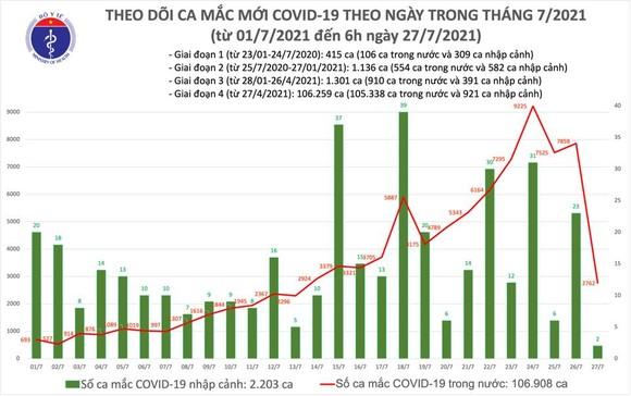 Sáng 27-7, cả nước tăng thêm 2.764 ca mắc Covid-19 ảnh 2