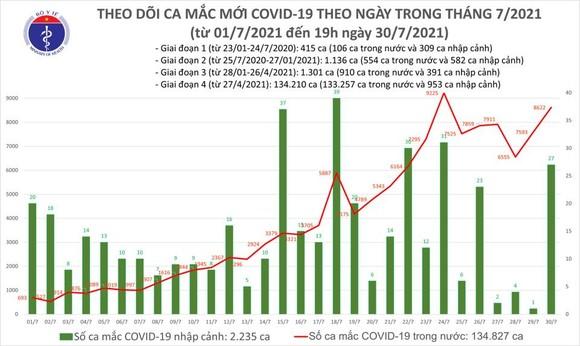 Tối 30-7, cả nước thêm 3.657 ca mắc Covid-19, trong đó 715 ca ở cộng đồng ảnh 2