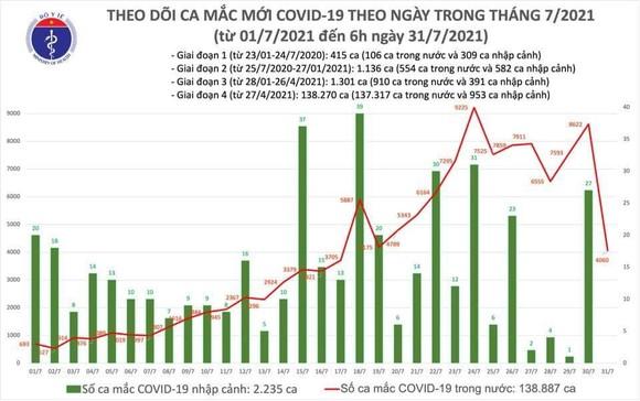 thêm 4.060 ca mắc Covid-19, huy động y tế tư nhân toàn quốc vào cuộc điều bệnh nhân ảnh 2