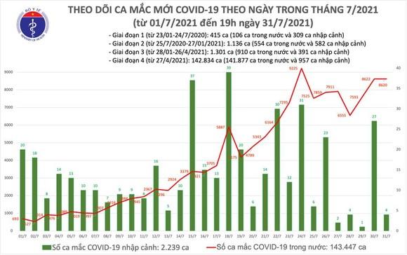 Cả nước có 4.564 ca mắc Covid-19, chủ yếu ở TPHCM và Bình Dương ảnh 2