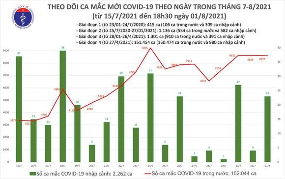 Chiều tối 1-8, số người mắc Covid-19 khỏi bệnh vượt số ca mắc mới ảnh 2