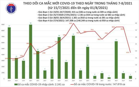 Sáng 1-8, số mắc Covid-19 ở Việt Nam vượt mốc 150.000 ca ảnh 2