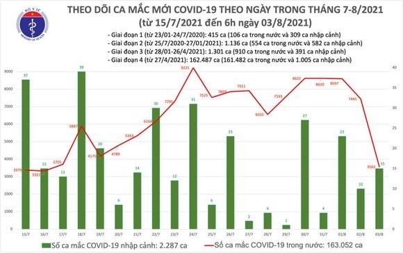 Sáng 3-8, cả nước có thêm 3.578 ca mắc Covid-19, bổ sung 186 ca tử vong ảnh 2