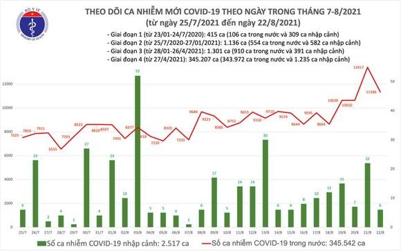 Cả nước có thêm 11.214 ca mắc Covid-19 và 737 ca tử vong ảnh 2