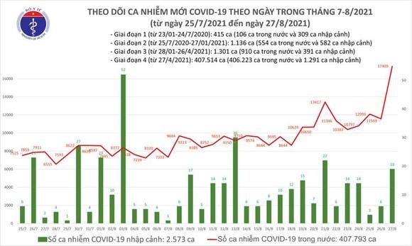 Ngày 27-8, cả nước có 12.920 ca mắc Covid-19, hơn 10.000 người khỏi bệnh  ảnh 2
