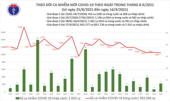 Ngày 16-9, cả nước thêm 6.537 ca mắc Covid-19 trong cộng đồng ảnh 1