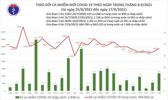 Ngày 17-9, thêm 11.521 ca mắc Covid-19 và gần 10.000 người khỏi bệnh ảnh 1