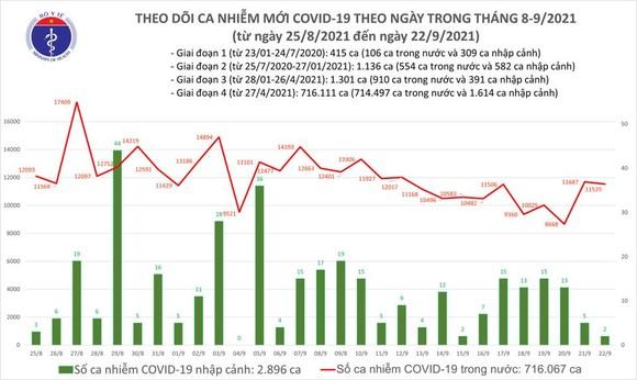 Cả nước thêm 11.526 ca mắc Covid-19, có 5.870 ca ở cộng đồng ảnh 2