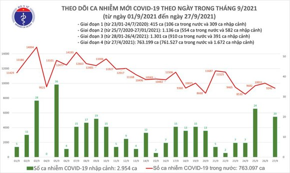 cả nước có 9.362 ca mắc Covid-19 và hơn 10.500 người khỏi bệnh ảnh 1