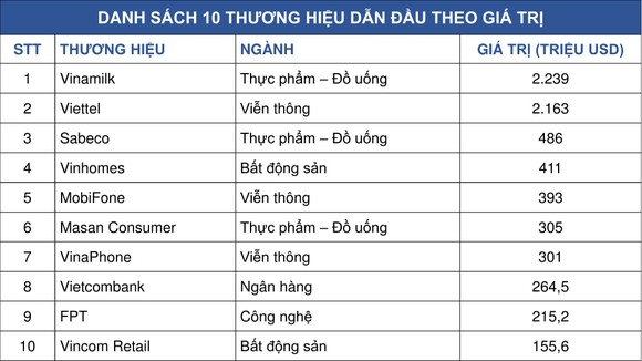 Vinamilk là thương hiệu có giá trị cao nhất Việt Nam năm 2019 ảnh 1