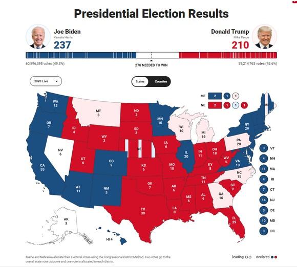 Bầu cử Mỹ 2020: Đương kim Tổng thống có 213 phiếu đại cử tri, ứng viên Joe Biden giành 238 phiếu ảnh 7