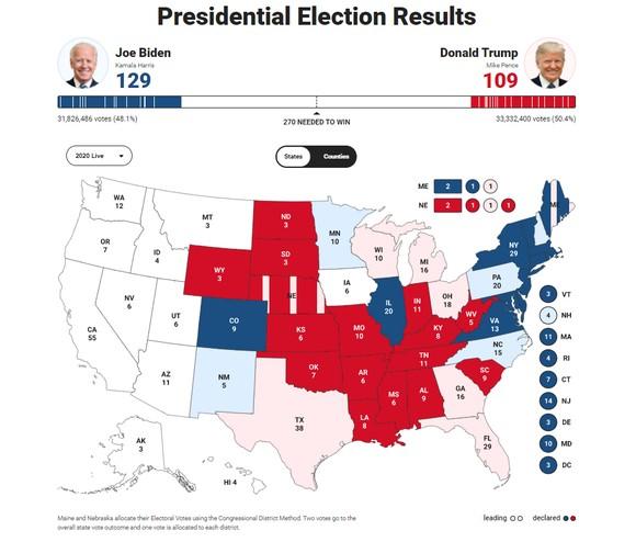 Bầu cử Mỹ 2020: Đương kim Tổng thống có 213 phiếu đại cử tri, ứng viên Joe Biden giành 238 phiếu ảnh 15