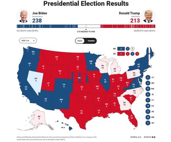 Bầu cử Mỹ 2020: Đương kim Tổng thống có 213 phiếu đại cử tri, ứng viên Joe Biden giành 238 phiếu ảnh 1