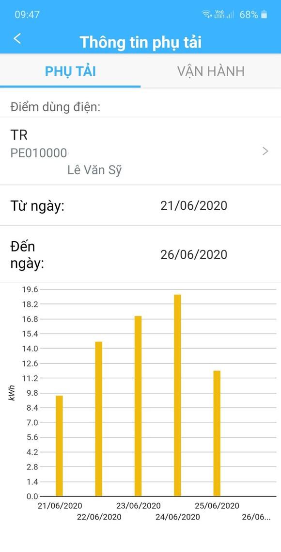 Các cách theo dõi chỉ số điện năng tiêu thụ ảnh 1