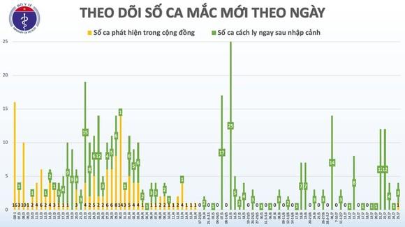 Thêm 2 ca bệnh Covid-19, Việt Nam có 417 ca bệnh ảnh 2