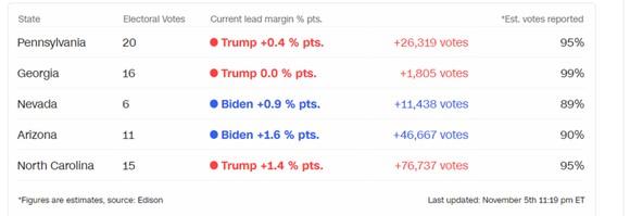 Bầu cử Mỹ 2020: Joe Biden đang dẫn trước Donald Trump ảnh 3