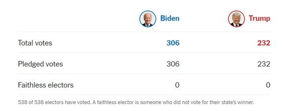 Với 306 phiếu đại cử tri, Joe Biden chính thức trở thành Tổng thống thứ 46 của Mỹ ảnh 1