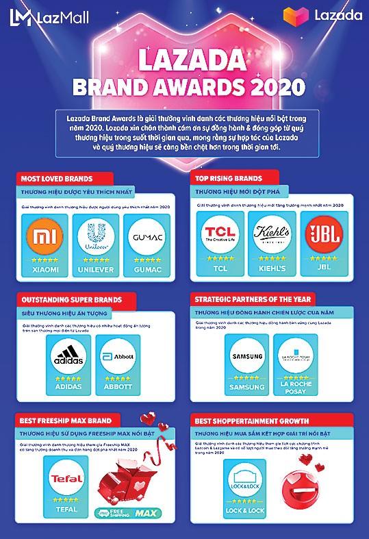 Lazada Brand Awards vinh danh 12 thương hiệu đối tác nổi bật năm 2020 ảnh 1