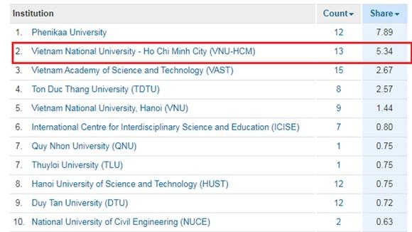 ĐH Quốc gia TPHCM đứng thứ 2 Việt Nam về công bố quốc tế lĩnh vực khoa học tự nhiên