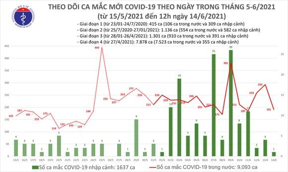 Trưa 14-6, cả nước có thêm 100 ca mắc Covid-19 tại 4 tỉnh, thành phố; Việt Nam đã có 10.730 bệnh nhân ảnh 1