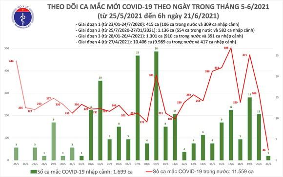 Sáng 21-6: Việt Nam có thêm 47 ca mắc Covid-19, TPHCM nhiều nhất với 33 ca ảnh 1