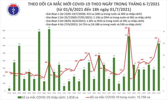 Tối 1-7, cả nước có thêm 264 ca mắc Covid-19, riêng TPHCM có 152 ca ảnh 1