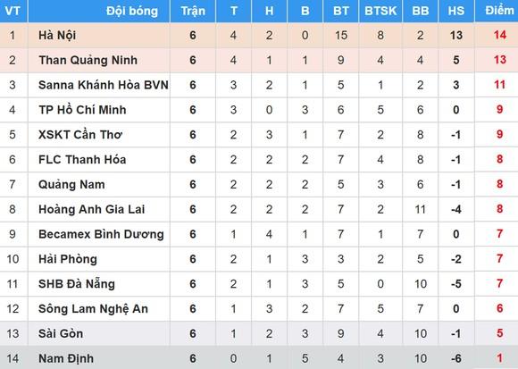 Bảng xếp hạng vòng 6-Nuti Café V.League 2018: Hà Nội vẫn giữ ngôi đầu ảnh 1