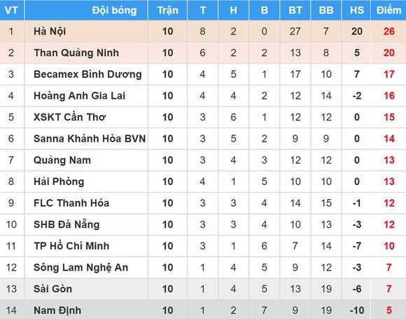 BXH vòng 10-Nuti Cafe V.League 2018: Hoàng Anh Gia Lai vươn lên hạng 4 ảnh 1