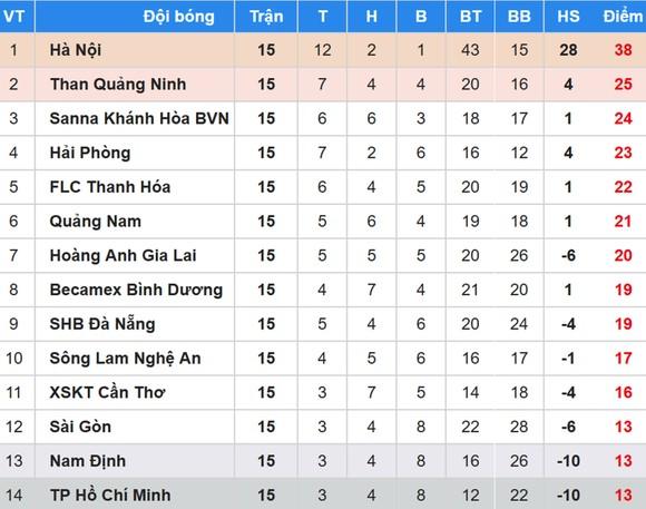 BXH vòng 15 Nuti Cafe V.League 2018: Hoàng Anh Gia Lai qua mặt Bình Dương ảnh 1