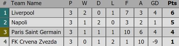 Bảng xếp hạng sau lượt thi đấu thứ 3 Champions League 2018-2019 ảnh 3