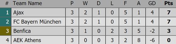Bảng xếp hạng sau lượt thi đấu thứ 3 Champions League 2018-2019 ảnh 5