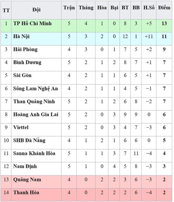 Bảng xếp hạng vòng 5-V.League 2019: Hoàng Anh Gia Lai và Viettel rời nhóm cuối ảnh 1