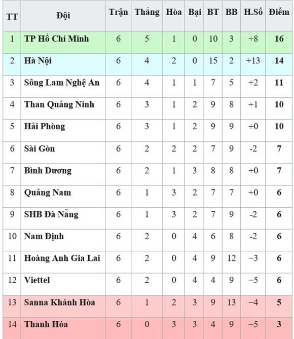 Bảng xếp hạng vòng 6-V.League 2019: TPHCM vững ngôi đầu, Quảng Nam thoát khỏi nhóm cuối ảnh 1