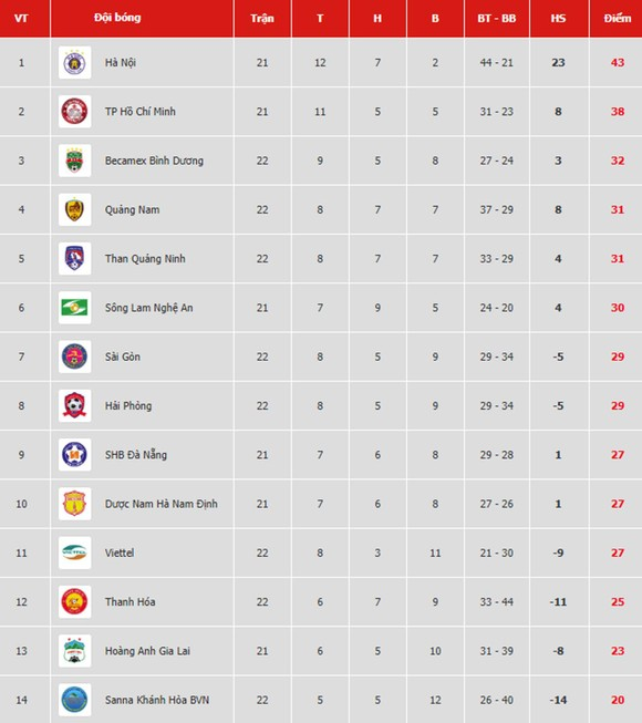 Bảng xếp hạng vòng 22 V.League 2019: Bình Dương vào tốp 3, Thanh Hóa tụt dần vào nhóm cuối ảnh 1