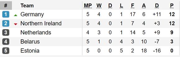 Bảng xếp hạng và kết quả vòng loại Euro 2020: Tuyển Bỉ vẫn toàn thắng ảnh 1