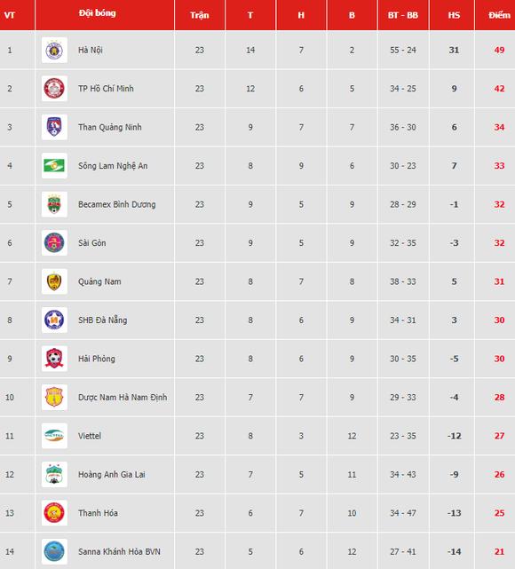 Bảng xếp hạng vòng 23-V.League 2019: Thanh Hóa và Viettel cùng lâm nguy ảnh 1