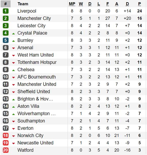 Kết quả, bảng xếp hạng Premier League (đêm 5-10): Crystal Palace vào tốp 4 ảnh 1