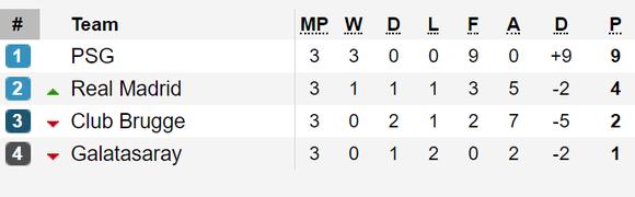 Tình hình bảng xếp hạng tại các bảng A, B, C và D - Champions League 2019-2020 ảnh 1