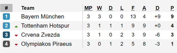 Tình hình bảng xếp hạng tại các bảng A, B, C và D - Champions League 2019-2020 ảnh 2