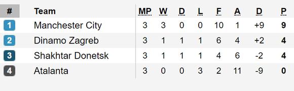 Tình hình bảng xếp hạng tại các bảng A, B, C và D - Champions League 2019-2020 ảnh 3