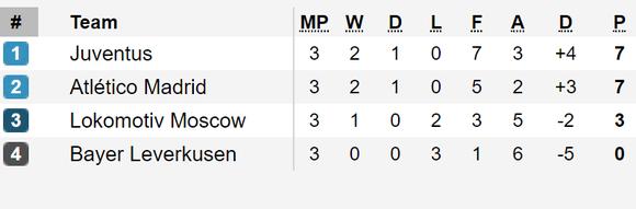Tình hình bảng xếp hạng tại các bảng A, B, C và D - Champions League 2019-2020 ảnh 4