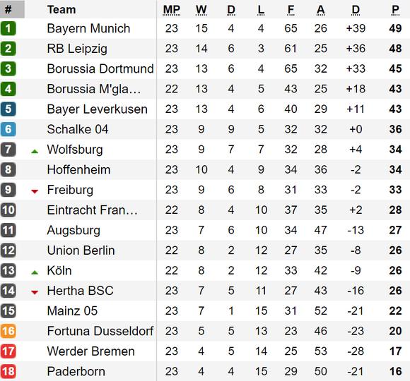 Xếp hạng vòng 23-Bundesliga: Leipzig và Dortmund bám sát Bayern Munich ảnh 1