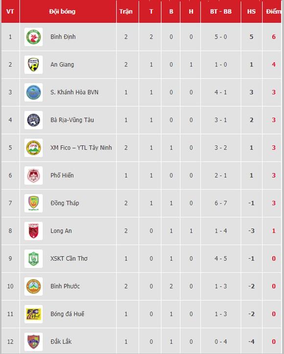 Bảng xếp hạng vòng 4-LS V.League 2020: CLB Sài Gòn vươn lên dẫn đầu ảnh 2