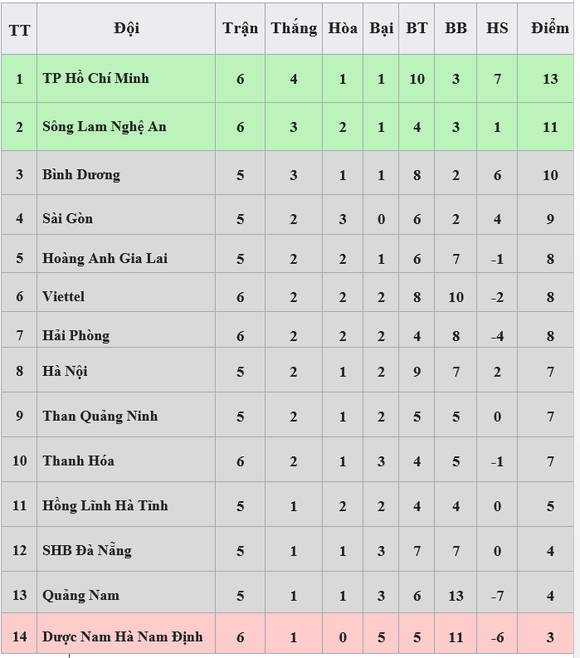 Bảng xếp hạng vòng 6 - LS V.League 2020: CLB TP Hồ Chí Minh tạm dẫn đầu ảnh 1
