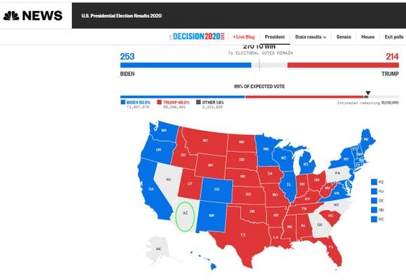 Bầu cử Mỹ 2020: Joe Biden chỉ còn thiếu 6 phiếu để tiến tới cột mốc 270 phiếu đại cử tri ảnh 3