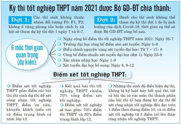 Kỳ thi tốt nghiệp THPT đợt 1 năm 2021: Đảm bảo an toàn, nghiêm túc và nhân văn ảnh 2