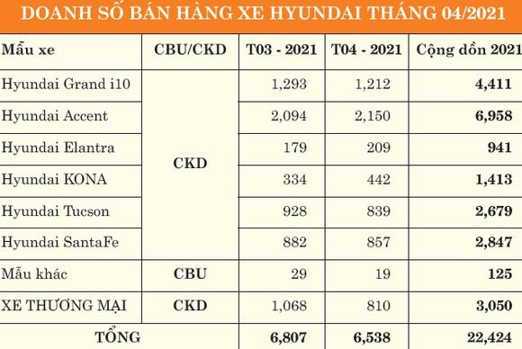 TC Motor công bố kết quả bán hàng Hyundai tháng 4-2021 ảnh 1