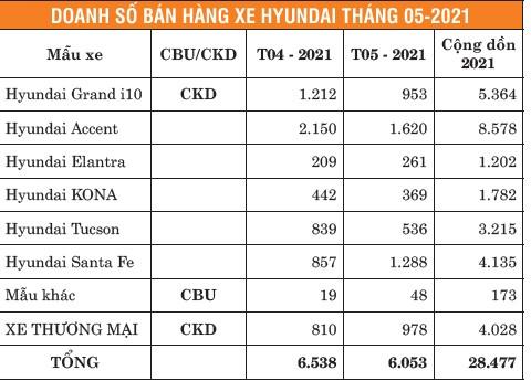 TC Motor công bố kết quả bán hàng Hyundai tháng 5-2021 ảnh 1