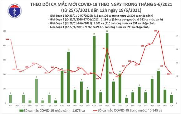 Trưa 19-6, TPHCM có 64 ca mắc mới Covid-19, trong đó 13 ca chưa rõ nguồn lây ảnh 1